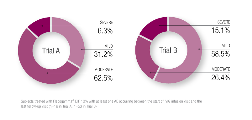 Chart Flebogamma DIF 10% treatment 1 AE Trial A