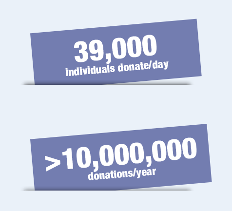 39,000 Daily Donors