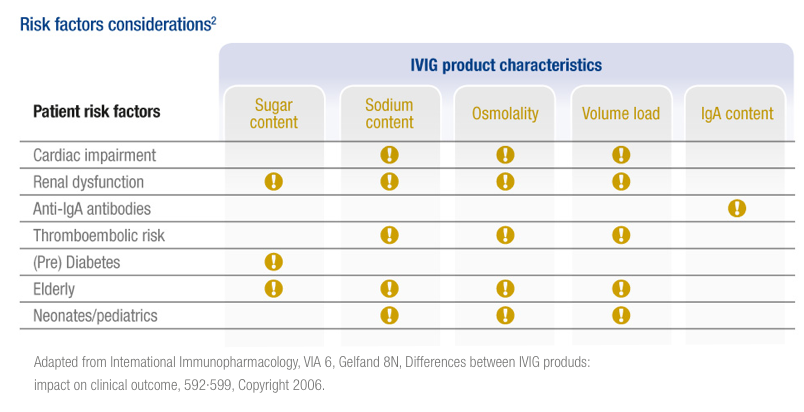 Table IVIG Product Characteristics