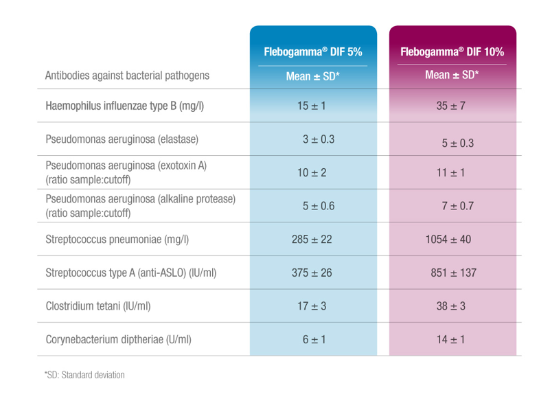 Table Flebogamma DIF Antibodies Against Bacterial Pathogens